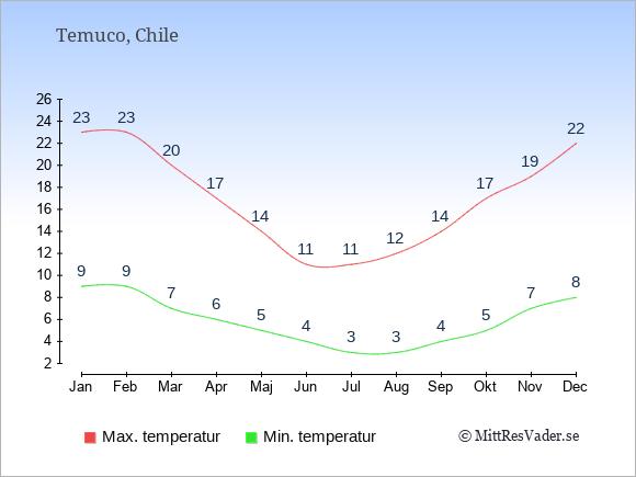 Temperaturer i Temuco -dag och natt.