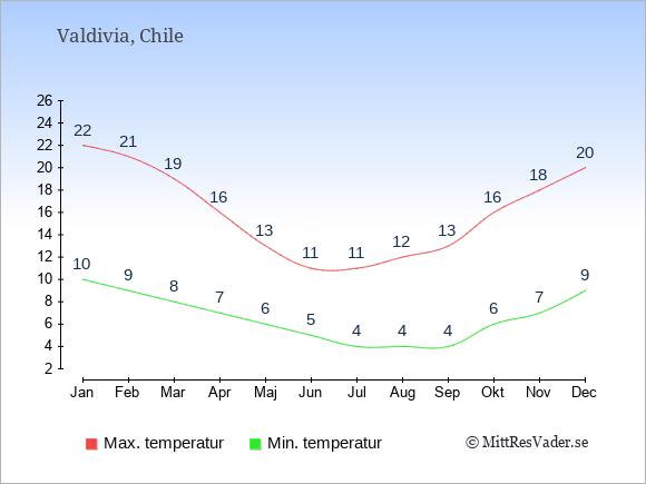 Temperaturer i Valdivia -dag och natt.