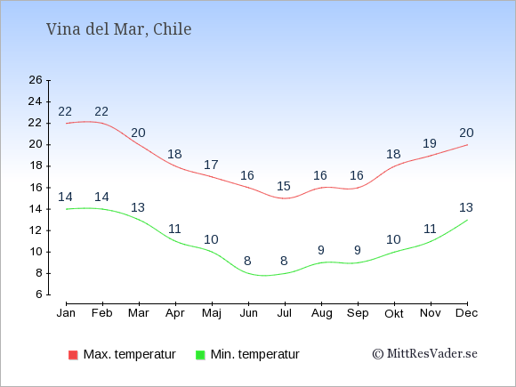 Temperaturer i Vina del Mar -dag och natt.