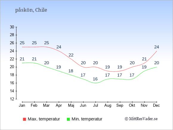 Temperaturer på påskön -dag och natt.