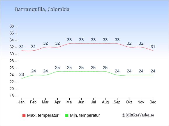 Temperatur i  Barranquilla.