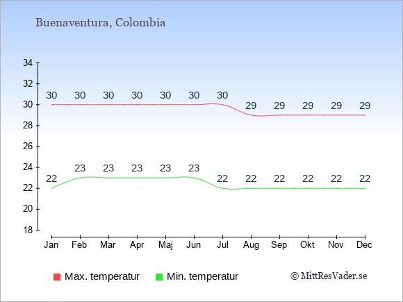 Genomsnittliga temperaturer i Buenaventura -natt och dag: Januari 22;30. Februari 23;30. Mars 23;30. April 23;30. Maj 23;30. Juni 23;30. Juli 22;30. Augusti 22;29. September 22;29. Oktober 22;29. November 22;29. December 22;29.