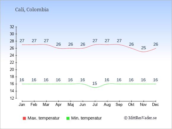 Temperaturer i Cali -dag och natt.