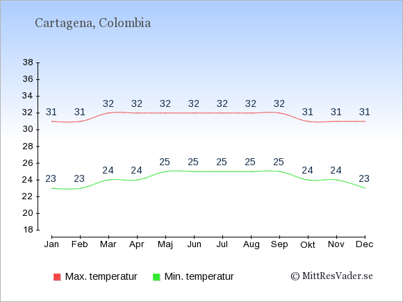 Genomsnittliga temperaturer i Cartagena -natt och dag: Januari 23;31. Februari 23;31. Mars 24;32. April 24;32. Maj 25;32. Juni 25;32. Juli 25;32. Augusti 25;32. September 25;32. Oktober 24;31. November 24;31. December 23;31.