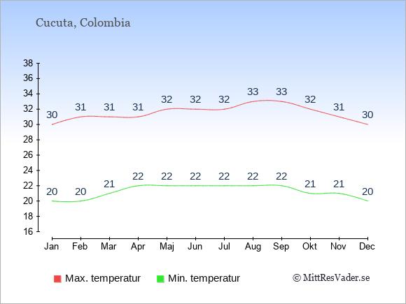Temperaturer i Cucuta -dag och natt.