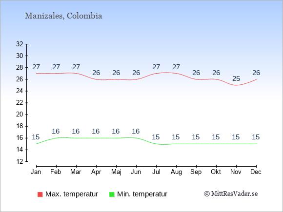 Genomsnittliga temperaturer i Manizales -natt och dag: Januari 15;27. Februari 16;27. Mars 16;27. April 16;26. Maj 16;26. Juni 16;26. Juli 15;27. Augusti 15;27. September 15;26. Oktober 15;26. November 15;25. December 15;26.