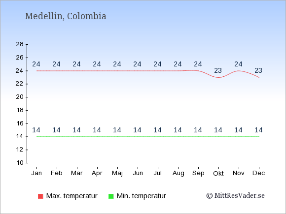 Genomsnittliga temperaturer i Medellin -natt och dag: Januari 14;24. Februari 14;24. Mars 14;24. April 14;24. Maj 14;24. Juni 14;24. Juli 14;24. Augusti 14;24. September 14;24. Oktober 14;23. November 14;24. December 14;23.