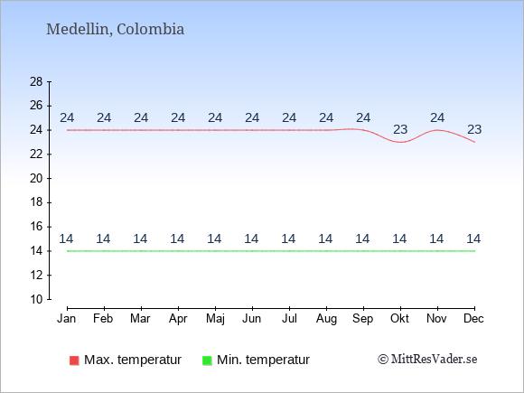 Temperaturer i Medellin -dag och natt.