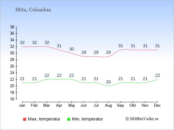 Genomsnittliga temperaturer i Mitu -natt och dag: Januari 21;32. Februari 21;32. Mars 22;32. April 22;31. Maj 22;30. Juni 21;29. Juli 21;29. Augusti 20;29. September 21;31. Oktober 21;31. November 21;31. December 22;31.
