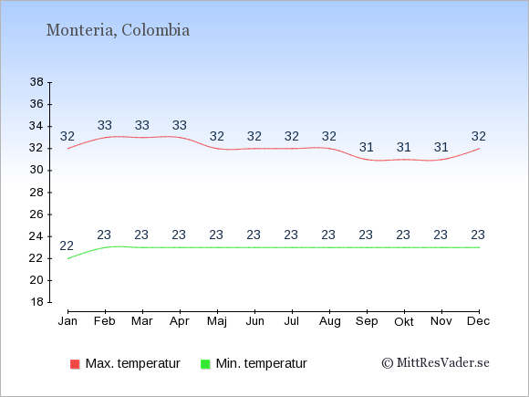 Genomsnittliga temperaturer i Monteria -natt och dag: Januari 22;32. Februari 23;33. Mars 23;33. April 23;33. Maj 23;32. Juni 23;32. Juli 23;32. Augusti 23;32. September 23;31. Oktober 23;31. November 23;31. December 23;32.