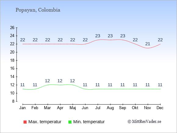 Genomsnittliga temperaturer i Popayan -natt och dag: Januari 11;22. Februari 11;22. Mars 12;22. April 12;22. Maj 12;22. Juni 11;22. Juli 11;23. Augusti 11;23. September 11;23. Oktober 11;22. November 11;21. December 11;22.