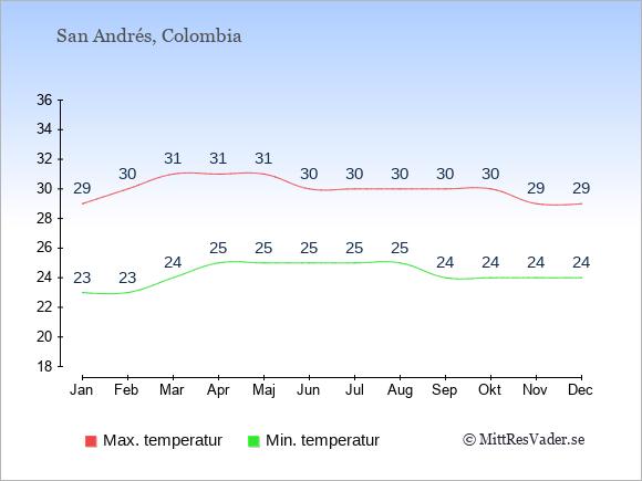 Genomsnittliga temperaturer på San Andrés -natt och dag: Januari 23;29. Februari 23;30. Mars 24;31. April 25;31. Maj 25;31. Juni 25;30. Juli 25;30. Augusti 25;30. September 24;30. Oktober 24;30. November 24;29. December 24;29.