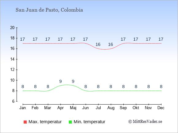Genomsnittliga temperaturer i San Juan de Pasto -natt och dag: Januari 8;17. Februari 8;17. Mars 8;17. April 9;17. Maj 9;17. Juni 8;17. Juli 8;16. Augusti 8;16. September 8;17. Oktober 8;17. November 8;17. December 8;17.