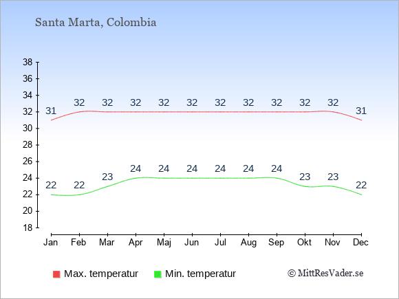 Genomsnittliga temperaturer i Santa Marta -natt och dag: Januari 22;31. Februari 22;32. Mars 23;32. April 24;32. Maj 24;32. Juni 24;32. Juli 24;32. Augusti 24;32. September 24;32. Oktober 23;32. November 23;32. December 22;31.