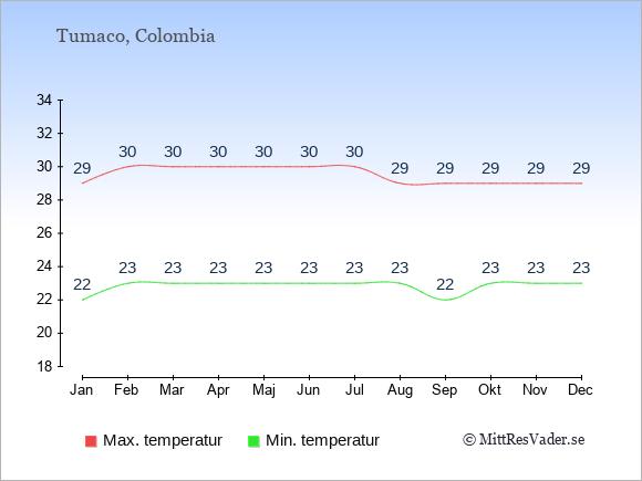 Genomsnittliga temperaturer i Tumaco -natt och dag: Januari 22;29. Februari 23;30. Mars 23;30. April 23;30. Maj 23;30. Juni 23;30. Juli 23;30. Augusti 23;29. September 22;29. Oktober 23;29. November 23;29. December 23;29.
