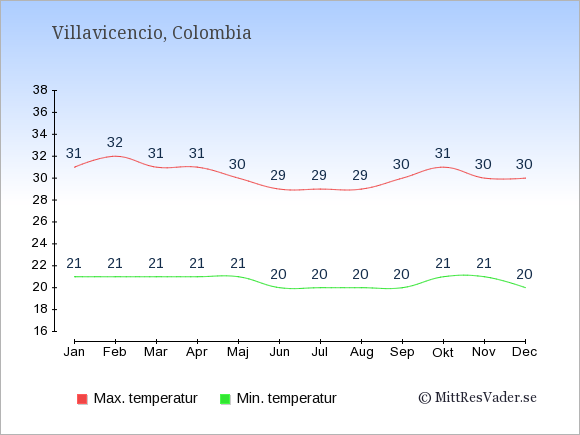 Temperaturer i Villavicencio -dag och natt.