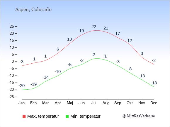 Genomsnittliga temperaturer i Aspen -natt och dag: Januari -20;-3. Februari -19;-1. Mars -14;1. April -10;6. Maj -5;13. Juni -2;19. Juli 2;22. Augusti 1;21. September -3;17. Oktober -8;12. November -13;3. December -18;-2.