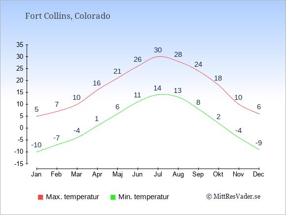 Genomsnittliga temperaturer i Fort Collins -natt och dag: Januari -10;5. Februari -7;7. Mars -4;10. April 1;16. Maj 6;21. Juni 11;26. Juli 14;30. Augusti 13;28. September 8;24. Oktober 2;18. November -4;10. December -9;6.