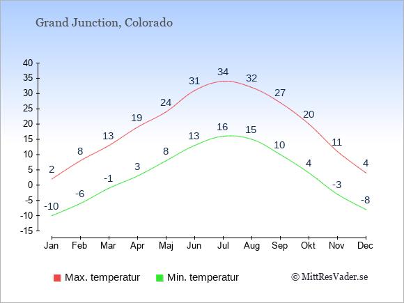 Genomsnittliga temperaturer i Grand Junction -natt och dag: Januari -10;2. Februari -6;8. Mars -1;13. April 3;19. Maj 8;24. Juni 13;31. Juli 16;34. Augusti 15;32. September 10;27. Oktober 4;20. November -3;11. December -8;4.