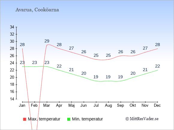 Genomsnittliga temperaturer på Cooköarna -natt och dag: Januari 23;28. Februari 23;0. Mars 23;29. April 22;28. Maj 21;27. Juni 20;26. Juli 19;25. Augusti 19;25. September 19;26. Oktober 20;26. November 21;27. December 22;28.