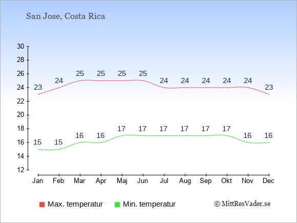 Temperaturer i Costa Rica -dag och natt.