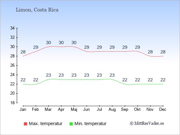 Genomsnittliga temperaturer i Limon -natt och dag: Januari 22;28. Februari 22;29. Mars 23;30. April 23;30. Maj 23;30. Juni 23;29. Juli 23;29. Augusti 23;29. September 22;29. Oktober 22;29. November 22;28. December 22;28.