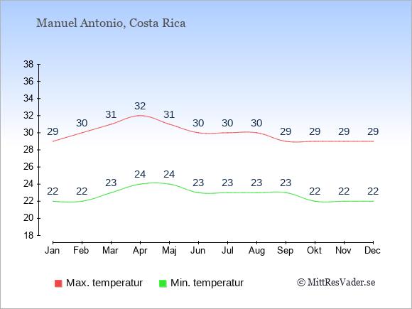 Genomsnittliga temperaturer i Manuel Antonio -natt och dag: Januari 22;29. Februari 22;30. Mars 23;31. April 24;32. Maj 24;31. Juni 23;30. Juli 23;30. Augusti 23;30. September 23;29. Oktober 22;29. November 22;29. December 22;29.