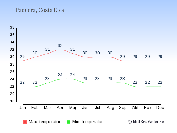 Genomsnittliga temperaturer i Paquera -natt och dag: Januari 22;29. Februari 22;30. Mars 23;31. April 24;32. Maj 24;31. Juni 23;30. Juli 23;30. Augusti 23;30. September 23;29. Oktober 22;29. November 22;29. December 22;29.
