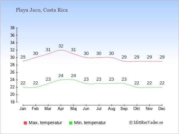 Genomsnittliga temperaturer i Playa Jaco -natt och dag: Januari 22;29. Februari 22;30. Mars 23;31. April 24;32. Maj 24;31. Juni 23;30. Juli 23;30. Augusti 23;30. September 23;29. Oktober 22;29. November 22;29. December 22;29.