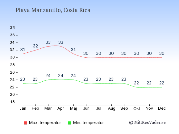 Genomsnittliga temperaturer i Playa Manzanillo -natt och dag: Januari 23;31. Februari 23;32. Mars 24;33. April 24;33. Maj 24;31. Juni 23;30. Juli 23;30. Augusti 23;30. September 23;30. Oktober 22;30. November 22;30. December 22;30.