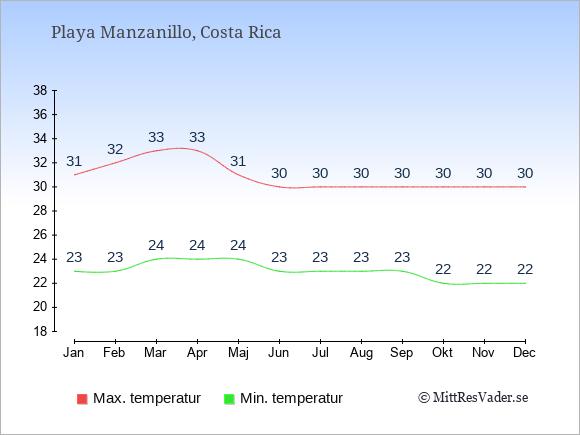 Genomsnittliga temperaturer i Playa Manzanillo -natt och dag: Januari 23;31. Februari 23;32. Mars 24;33. April 24;33. Maj 24;31. Juni 23;30. Juli 23;30. Augusti 23;30. September 23;30. Oktober 22;30. November 22;30. December 22;30.