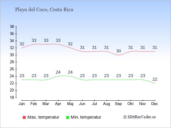 Genomsnittliga temperaturer i Playa del Coco -natt och dag: Januari 23;32. Februari 23;33. Mars 23;33. April 24;33. Maj 24;32. Juni 23;31. Juli 23;31. Augusti 23;31. September 23;30. Oktober 23;31. November 23;31. December 22;31.