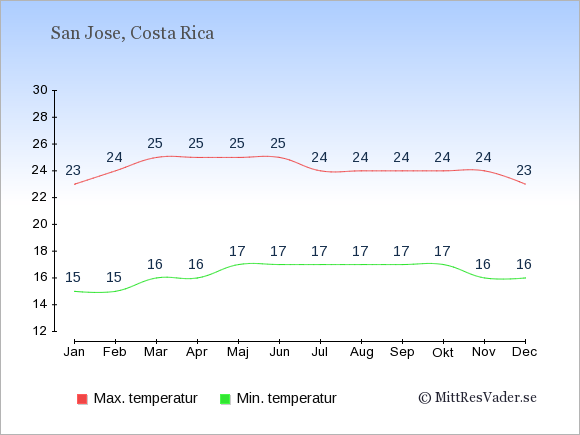 Genomsnittliga temperaturer i Costa Rica -natt och dag: Januari 15;23. Februari 15;24. Mars 16;25. April 16;25. Maj 17;25. Juni 17;25. Juli 17;24. Augusti 17;24. September 17;24. Oktober 17;24. November 16;24. December 16;23.