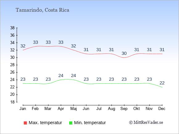 Genomsnittliga temperaturer i Tamarindo -natt och dag: Januari 23;32. Februari 23;33. Mars 23;33. April 24;33. Maj 24;32. Juni 23;31. Juli 23;31. Augusti 23;31. September 23;30. Oktober 23;31. November 23;31. December 22;31.