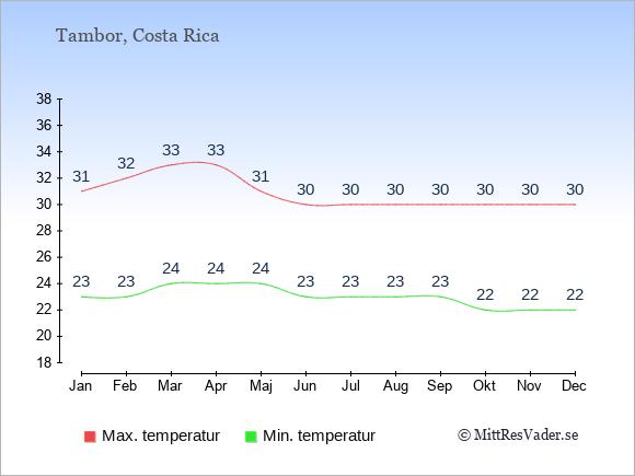 Genomsnittliga temperaturer i Tambor -natt och dag: Januari 23;31. Februari 23;32. Mars 24;33. April 24;33. Maj 24;31. Juni 23;30. Juli 23;30. Augusti 23;30. September 23;30. Oktober 22;30. November 22;30. December 22;30.