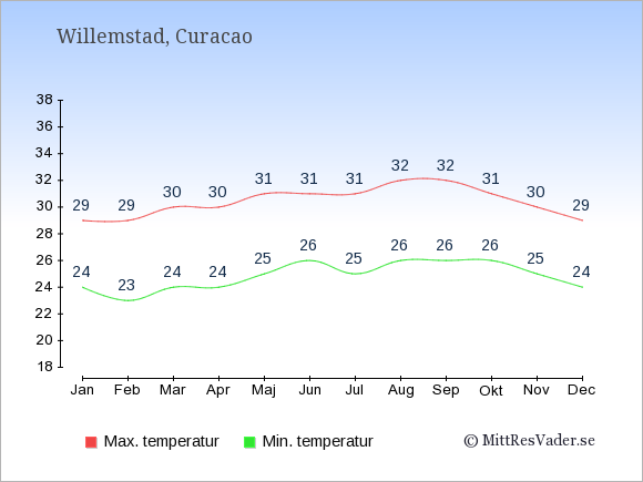 Genomsnittliga temperaturer på Curacao -natt och dag: Januari 24;29. Februari 23;29. Mars 24;30. April 24;30. Maj 25;31. Juni 26;31. Juli 25;31. Augusti 26;32. September 26;32. Oktober 26;31. November 25;30. December 24;29.