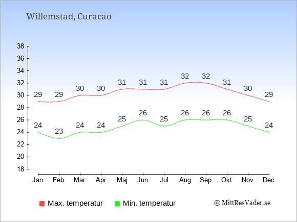 Temperaturer på Curacao -dag och natt.