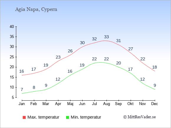 Genomsnittliga temperaturer i Agia Napa -natt och dag: Januari 7;16. Februari 8;17. Mars 9;19. April 12;23. Maj 16;26. Juni 19;30. Juli 22;32. Augusti 22;33. September 20;31. Oktober 17;27. November 12;22. December 9;18.