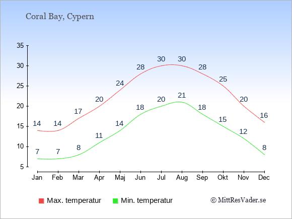 Genomsnittliga temperaturer i Coral Bay -natt och dag: Januari 7;14. Februari 7;14. Mars 8;17. April 11;20. Maj 14;24. Juni 18;28. Juli 20;30. Augusti 21;30. September 18;28. Oktober 15;25. November 12;20. December 8;16.