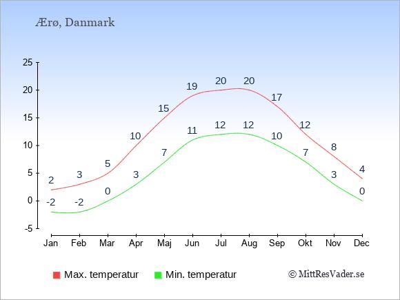 Temperaturer på Ærø -dag och natt.