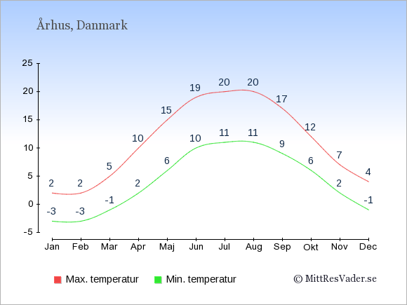 Genomsnittliga temperaturer i Århus -natt och dag: Januari -3;2. Februari -3;2. Mars -1;5. April 2;10. Maj 6;15. Juni 10;19. Juli 11;20. Augusti 11;20. September 9;17. Oktober 6;12. November 2;7. December -1;4.