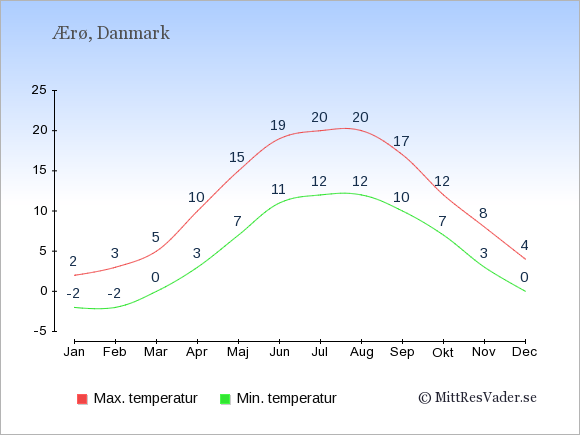 Genomsnittliga temperaturer på Ærø -natt och dag: Januari -2;2. Februari -2;3. Mars 0;5. April 3;10. Maj 7;15. Juni 11;19. Juli 12;20. Augusti 12;20. September 10;17. Oktober 7;12. November 3;8. December 0;4.