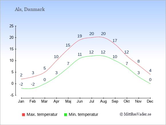 Genomsnittliga temperaturer på Als -natt och dag: Januari -2;2. Februari -2;3. Mars 0;5. April 3;10. Maj 7;15. Juni 11;19. Juli 12;20. Augusti 12;20. September 10;17. Oktober 7;12. November 3;8. December 0;4.