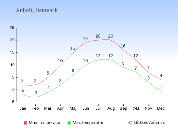 Genomsnittliga temperaturer på Anholt -natt och dag: Januari -2;2. Februari -3;2. Mars -1;5. April 2;10. Maj 6;15. Juni 10;19. Juli 12;20. Augusti 12;20. September 9;16. Oktober 7;12. November 3;7. December -1;4.