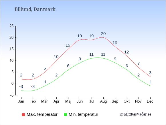 Genomsnittliga temperaturer i Billund -natt och dag: Januari -3;2. Februari -3;2. Mars -1;5. April 2;10. Maj 6;15. Juni 9;19. Juli 11;19. Augusti 11;20. September 9;16. Oktober 6;12. November 2;7. December -1;3.