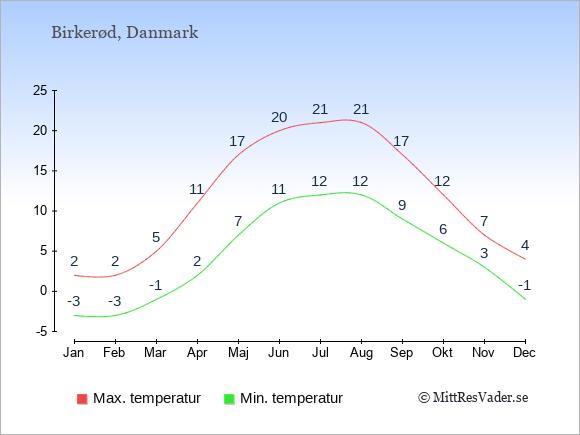 Genomsnittliga temperaturer i Birkerød -natt och dag: Januari -3;2. Februari -3;2. Mars -1;5. April 2;11. Maj 7;17. Juni 11;20. Juli 12;21. Augusti 12;21. September 9;17. Oktober 6;12. November 3;7. December -1;4.
