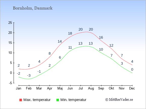 Genomsnittliga temperaturer på Bornholm -natt och dag: Januari -2;2. Februari -3;2. Mars -1;4. April 2;8. Maj 6;14. Juni 11;18. Juli 13;20. Augusti 13;20. September 10;16. Oktober 7;12. November 3;7. December 0;4.