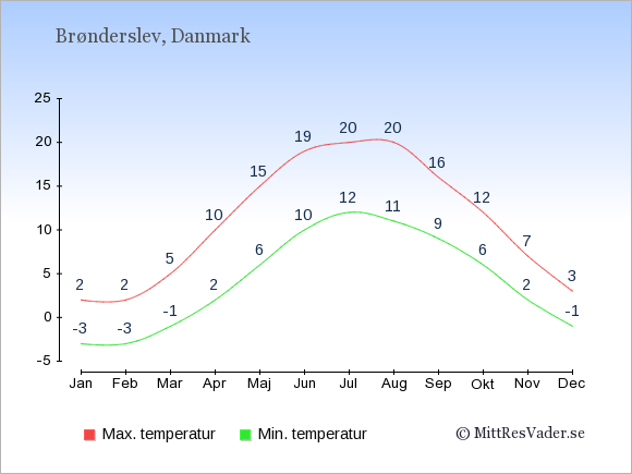 Genomsnittliga temperaturer i Brønderslev -natt och dag: Januari -3;2. Februari -3;2. Mars -1;5. April 2;10. Maj 6;15. Juni 10;19. Juli 12;20. Augusti 11;20. September 9;16. Oktober 6;12. November 2;7. December -1;3.