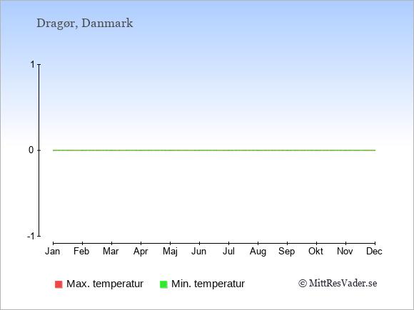 Genomsnittliga temperaturer i Dragør -natt och dag: Januari -2;2. Februari -2;3. Mars 0;5. April 3;10. Maj 7;16. Juni 11;20. Juli 13;21. Augusti 13;21. September 10;17. Oktober 7;13. November 3;8. December 0;4.