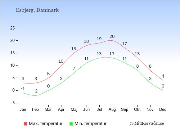 Genomsnittliga temperaturer i Esbjerg -natt och dag: Januari -1;3. Februari -2;3. Mars 0;5. April 3;10. Maj 7;15. Juni 11;18. Juli 13;19. Augusti 13;20. September 11;17. Oktober 8;13. November 3;8. December 0;4.